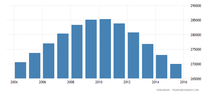 jamaica population ages 14 18 total wb data