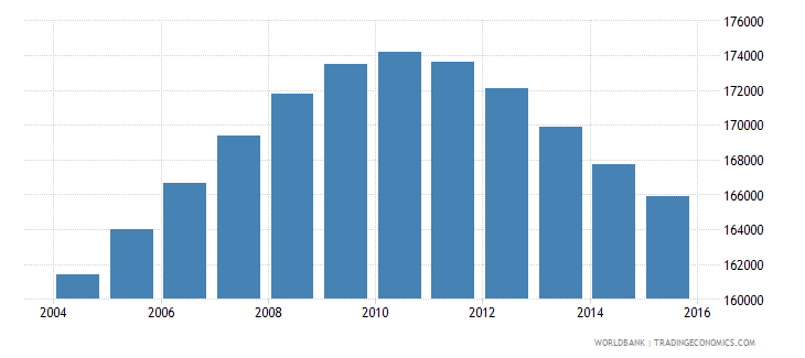jamaica population ages 14 19 male wb data