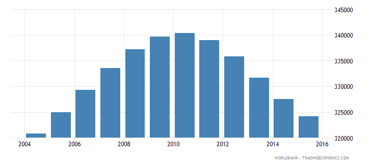 jamaica population ages 14 19 total wb data
