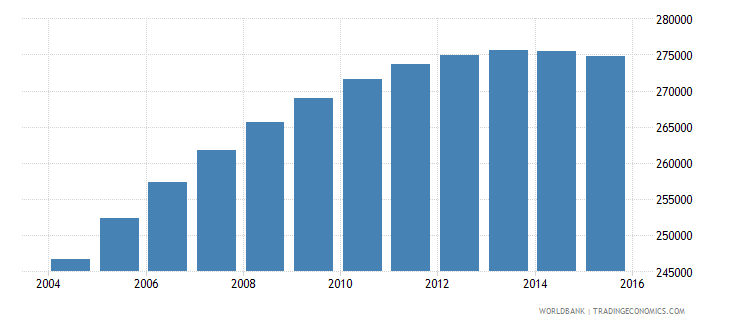 jamaica population ages 15 24 male wb data