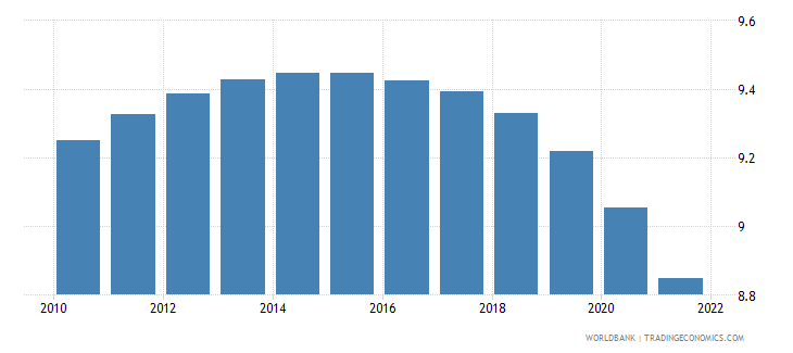 jamaica population ages 20 24 male percent of male population wb data