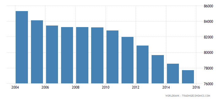 jamaica population ages 3 5 male wb data