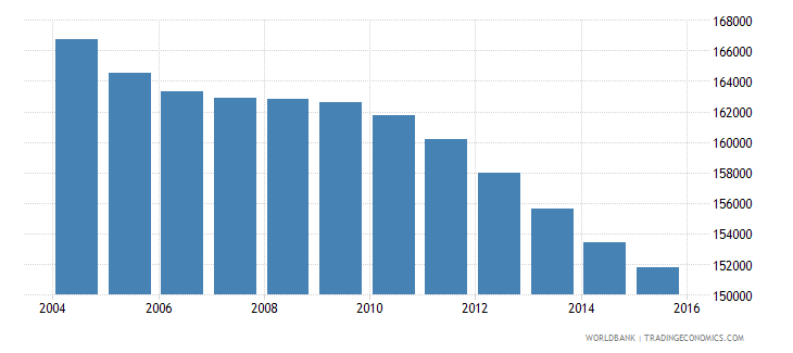 jamaica population ages 3 5 total wb data
