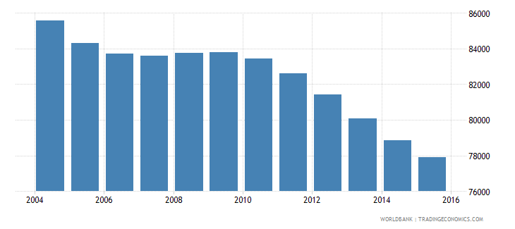 jamaica population ages 4 6 male wb data