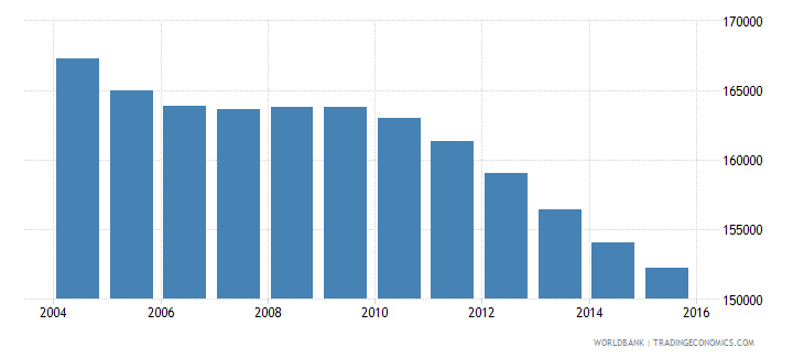 jamaica population ages 4 6 total wb data
