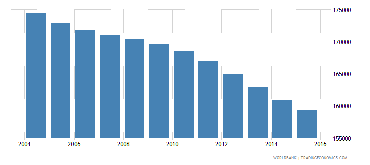 jamaica population ages 5 10 male wb data