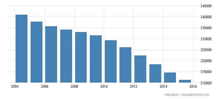 jamaica population ages 5 10 total wb data