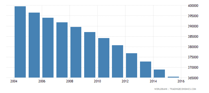 jamaica population ages 5 11 total wb data