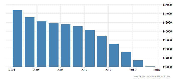 jamaica population ages 5 9 male wb data