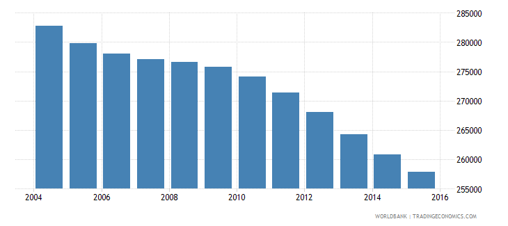 jamaica population ages 5 9 total wb data