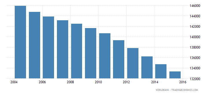 jamaica population ages 6 10 male wb data