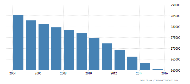 jamaica population ages 6 10 total wb data