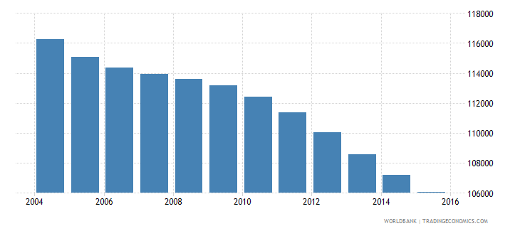 jamaica population ages 6 9 male wb data