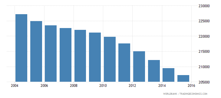 jamaica population ages 6 9 total wb data