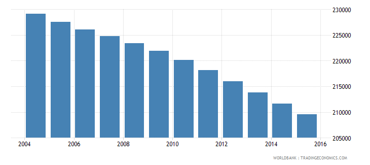 jamaica population ages 7 10 total wb data
