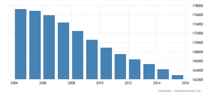 jamaica population ages 7 12 male wb data