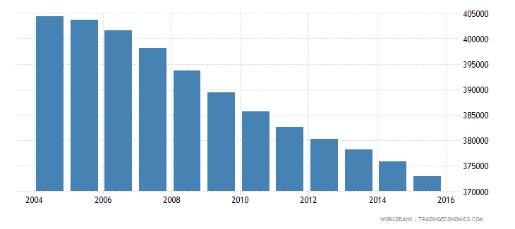 jamaica population ages 7 13 total wb data