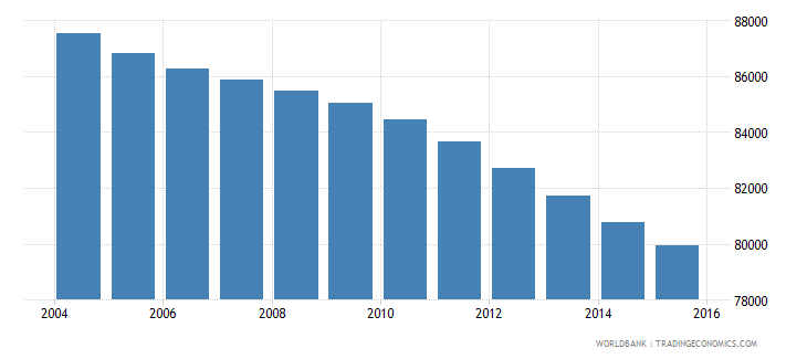 jamaica population ages 7 9 male wb data