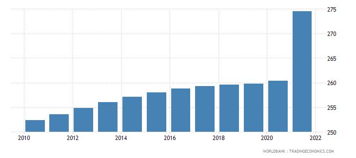 jamaica population density people per sq km wb data