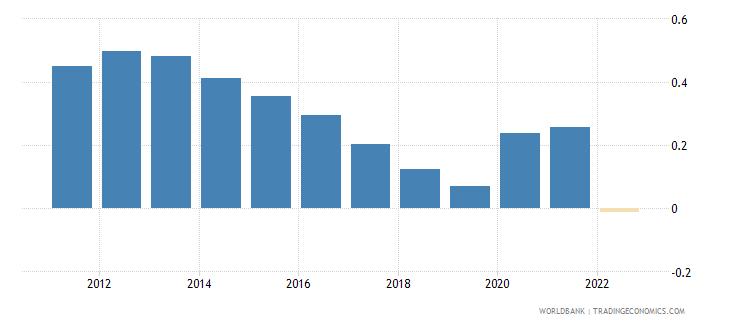 jamaica population growth annual percent wb data