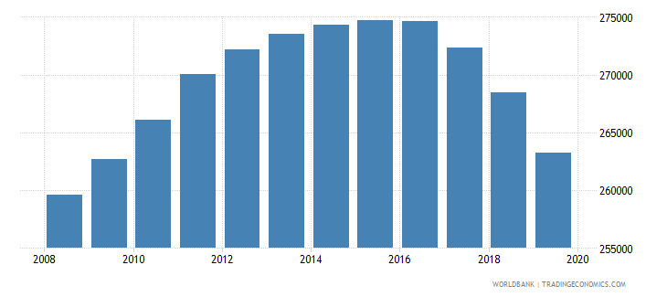 jamaica population of the official age for tertiary education both sexes number wb data