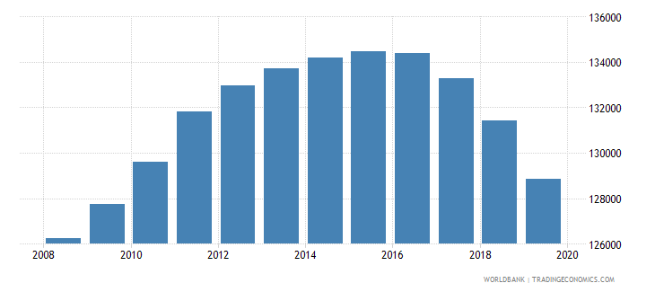jamaica population of the official age for tertiary education female number wb data