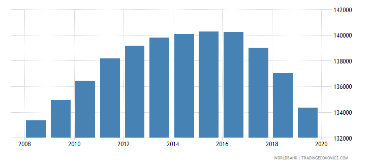 jamaica population of the official age for tertiary education male number wb data