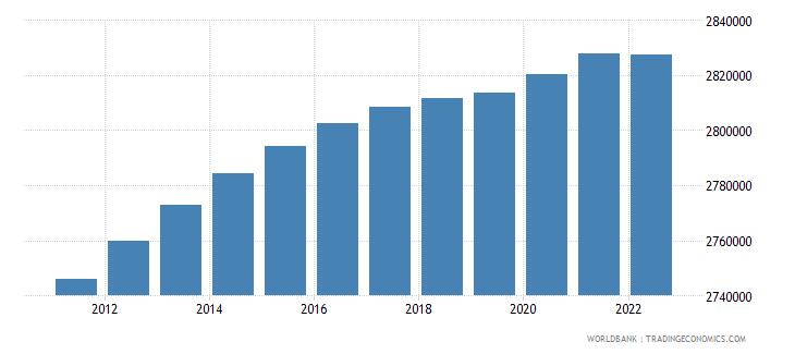 jamaica population total wb data