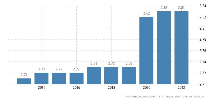 Jamaica Population