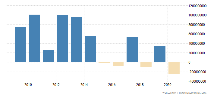 jamaica portfolio investment bonds ppg  plus  png nfl us dollar wb data