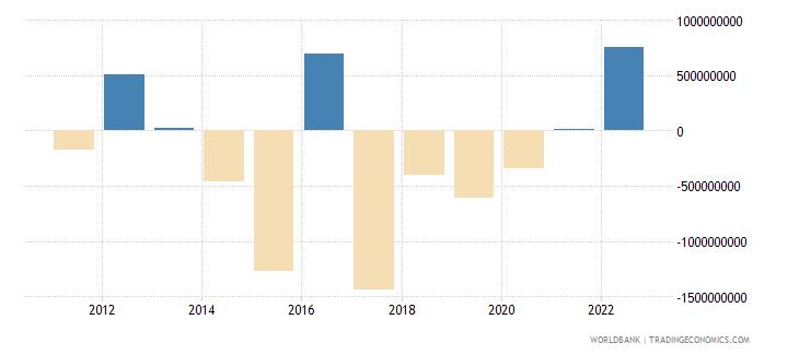 jamaica portfolio investment excluding lcfar bop us dollar wb data