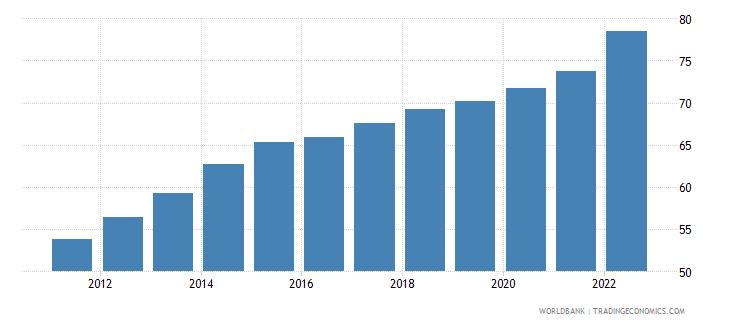 jamaica ppp conversion factor gdp lcu per international dollar wb data