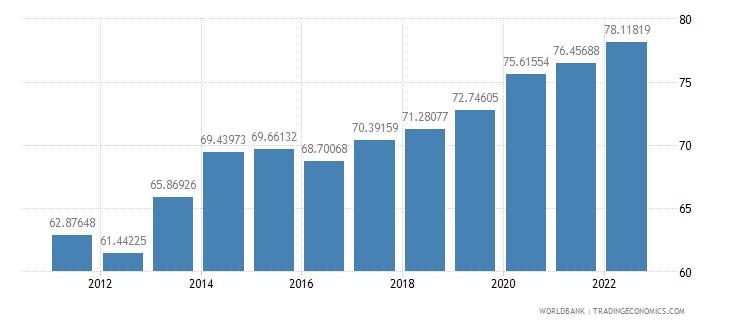 jamaica ppp conversion factor private consumption lcu per international dollar wb data