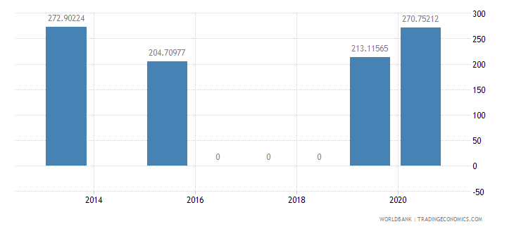 jamaica present value of external debt percent of exports of goods services and income wb data