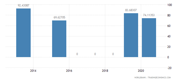 jamaica present value of external debt percent of gni wb data