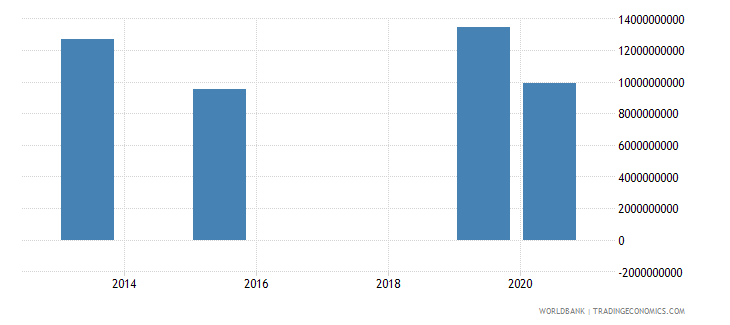 jamaica present value of external debt us dollar wb data