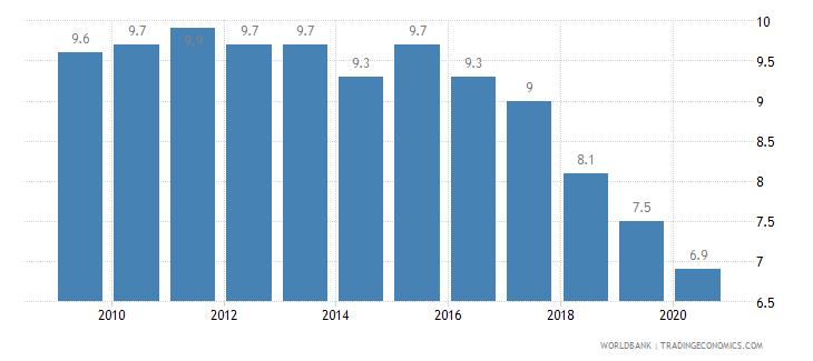 jamaica prevalence of undernourishment percent of population wb data