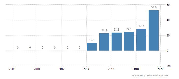 jamaica private credit bureau coverage percent of adults wb data
