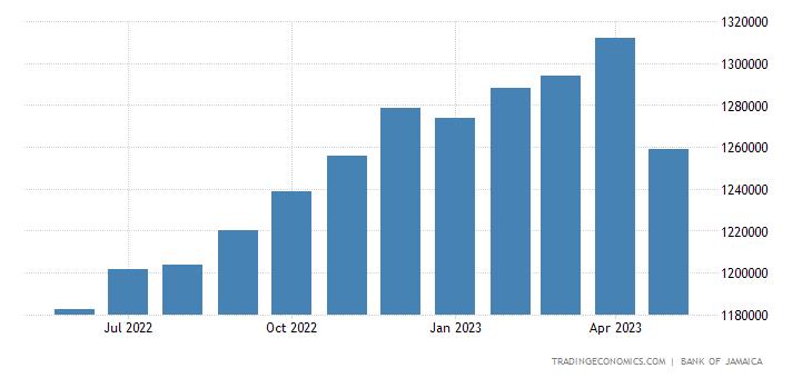 Jamaica Private Sector Credit