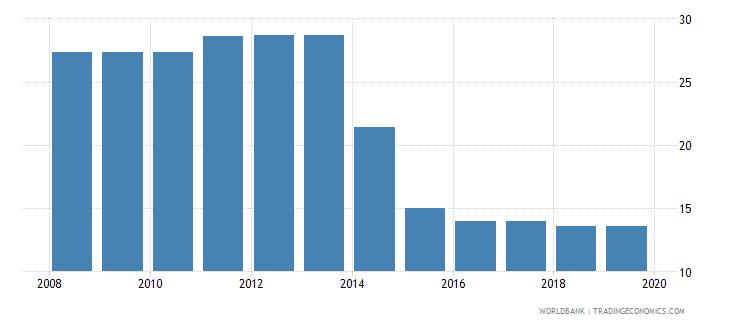 jamaica profit tax percent of commercial profits wb data
