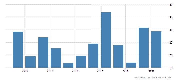 jamaica public and publicly guaranteed debt service percent of exports excluding workers remittances wb data