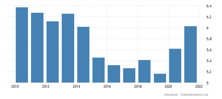 jamaica public spending on education total percent of gdp wb data