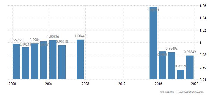 jamaica ratio of female to male primary enrollment percent wb data