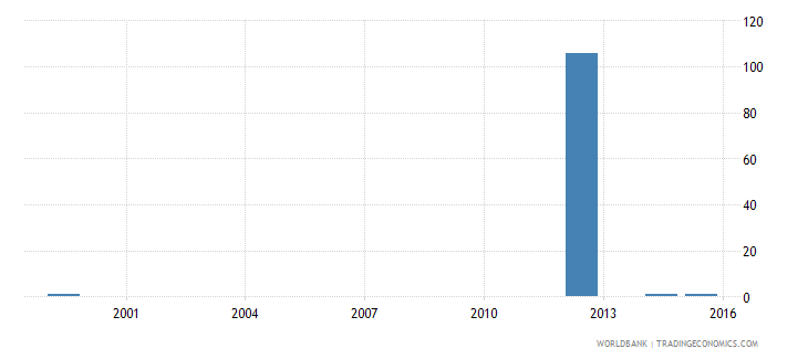 jamaica ratio of young literate females to males percent ages 15 24 wb data