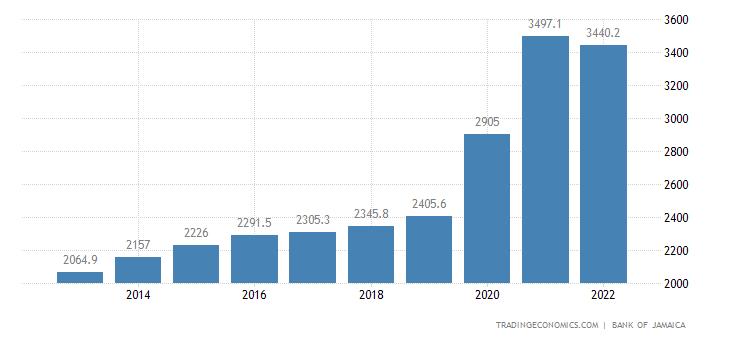 Jamaica Remittances