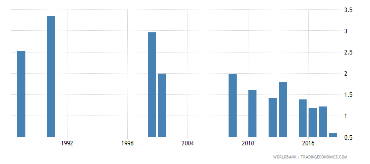 jamaica repetition rate in grade 2 of primary education male percent wb data