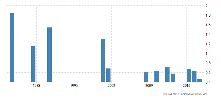 jamaica repetition rate in grade 3 of primary education female percent wb data