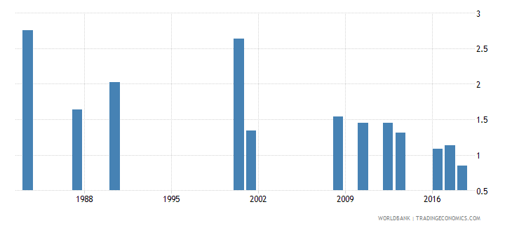 jamaica repetition rate in grade 3 of primary education male percent wb data