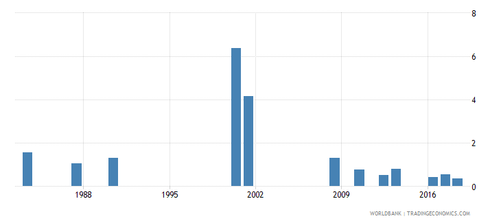 jamaica repetition rate in grade 4 of primary education female percent wb data