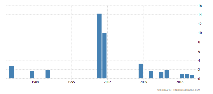 jamaica repetition rate in grade 4 of primary education male percent wb data
